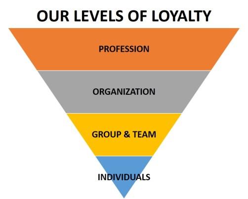 Levels of Loyalty_3x5 Leadership