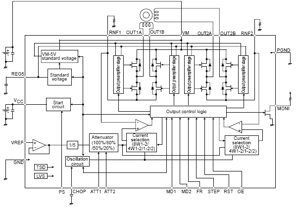 the circuit for 256 step sawtooth and pulse width modulation