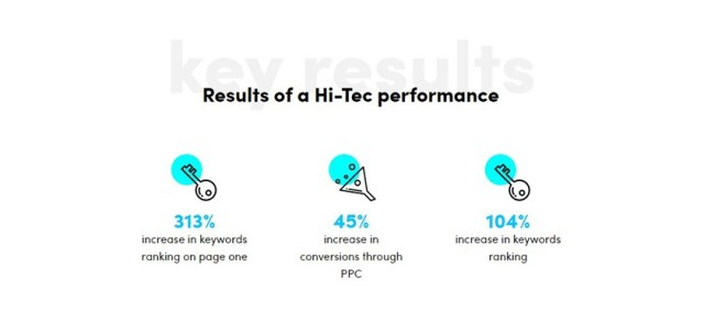 bulldog-digital-media-increased-the-online-presence-of-hi-tec-results
