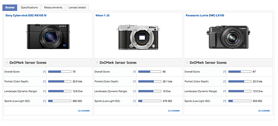 J5 vs LX100 vs RX100-IV: Nikon 1 System Talk Forum