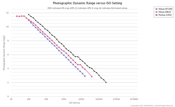 Re: Fuji GFX50S instead of FX Nikon?: Nikon FX SLR (DF, D1