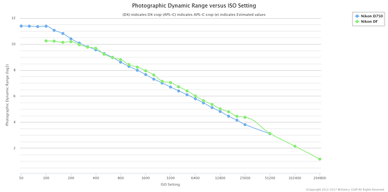 Re: Nikon D700 and D600 low light performance: Nikon FX