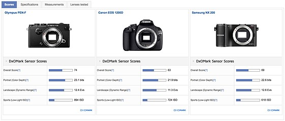 What is Olympus planning with E-M5 III ? I have some