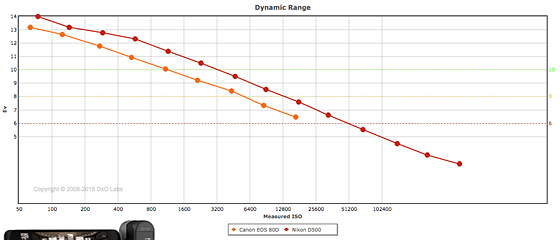 Re: Pricing- D7500 vs D7200 vs D500: Nikon DX SLR (D40-D90
