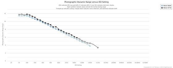 Useful features in D750 vs D600: Nikon FX SLR (DF, D1-D5
