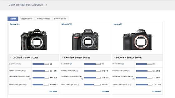 Pretty convenient to choose cameras: Sony Alpha SLR/SLT A