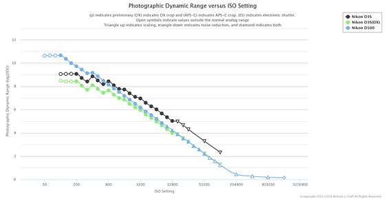 Re: D500 vs D3s: Nikon Pro DX SLR (D500, D300, D200, D100