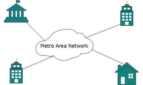metropolitan area network in hindi