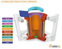 Coreless Induction Furnace | Calderys India Refractories ...