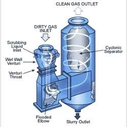wet scrubber pollution control