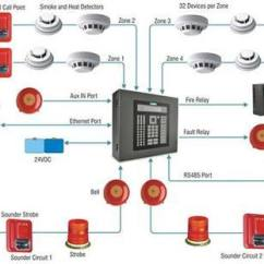 Addressable Fire Alarm Control Panel Wiring Diagram Slr Camera System, फायर अलार्म सिस्टम्स - Sj Tracking Solution Private Limited, Kolkata | Id ...