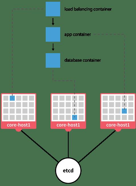 Three tier webapp in CoreOS