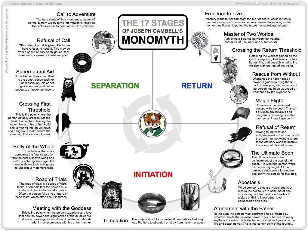 structure plot joseph campbell monomyth the hero's journey