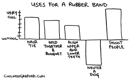 rubber bands on Tumblr
