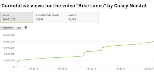 Youtube analytics for Casey Neistat's Bike Lanes video