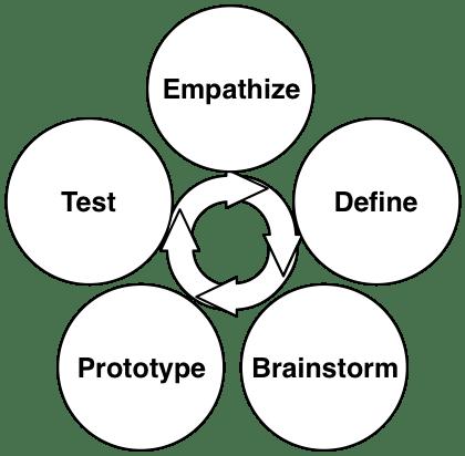 Reform By Design