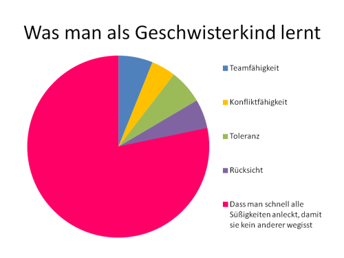 geschwister on Tumblr