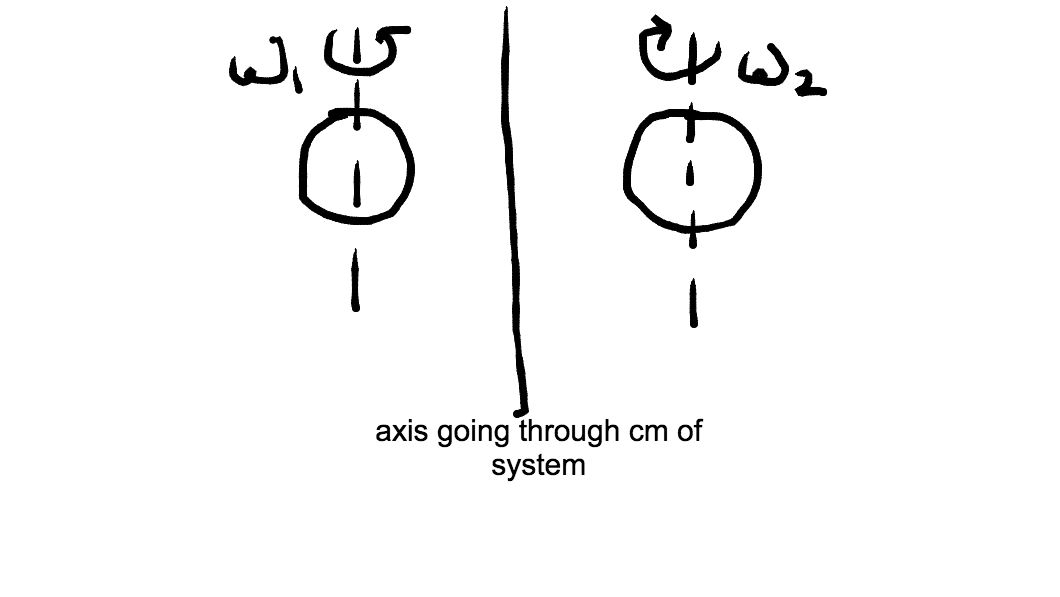 Conservation of angular momentum of system of two objects