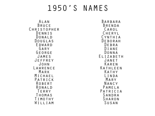 vintage writing 1950s names 1920s 1940s writing resources