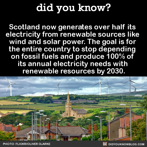 Scotland now generates over half its electricity from renewable sources like wind and solar power. The goal is for the entire country to stop depending on fossil fuels and produce 100% of its annual electricity needs with renewable resources by 2030. Source Source 2