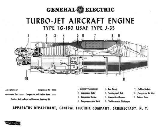 The Story of the First American Jet Engine
