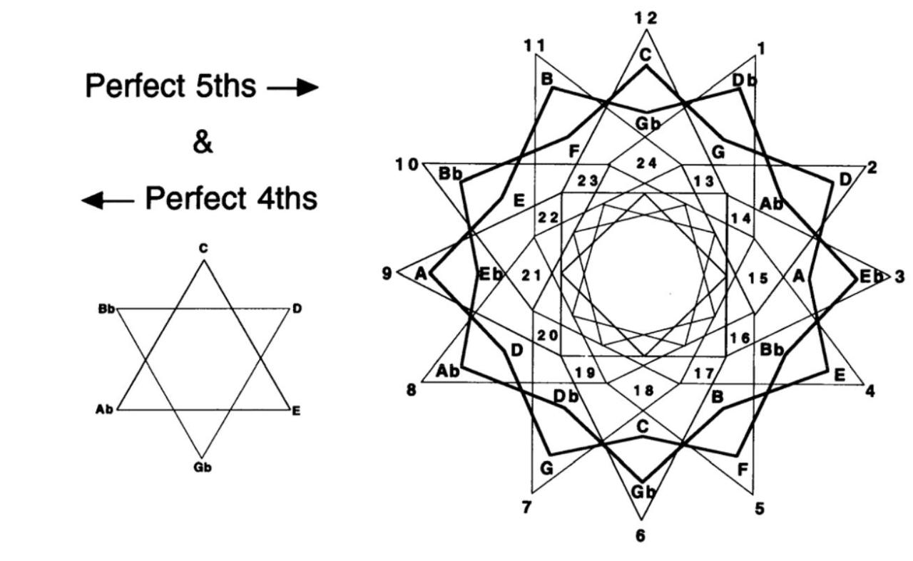 Ancient Time News: Sacred Geometry: Music Theory Since at