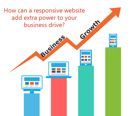 business-growth-with-responsive-website