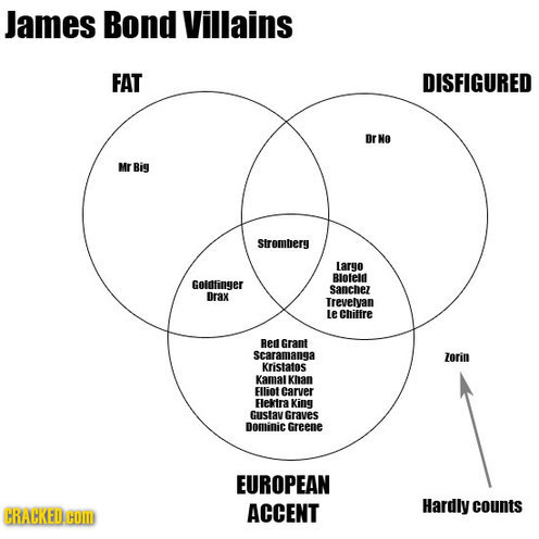 venndiagrams: Movie Plots Summed Up In Venn...