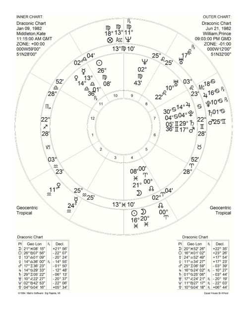 Basil Fearrington's New Way Astrology, This is the