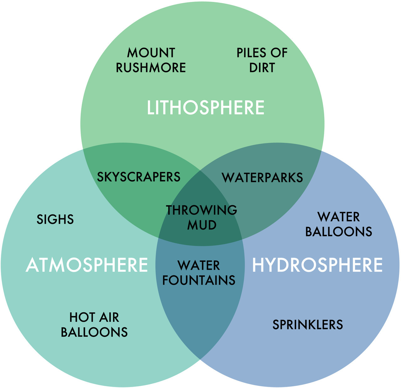 hydrosphere lithosphere atmosphere diagram 66 block wiring 25 pair fake science this informative chart of spheres comes from