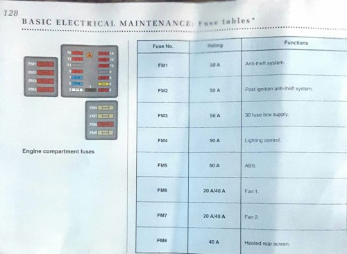 small resolution of fuse box on peugeot 406 data diagram schematicpeugeot 406 fuse diagram wiring diagram today fuse box