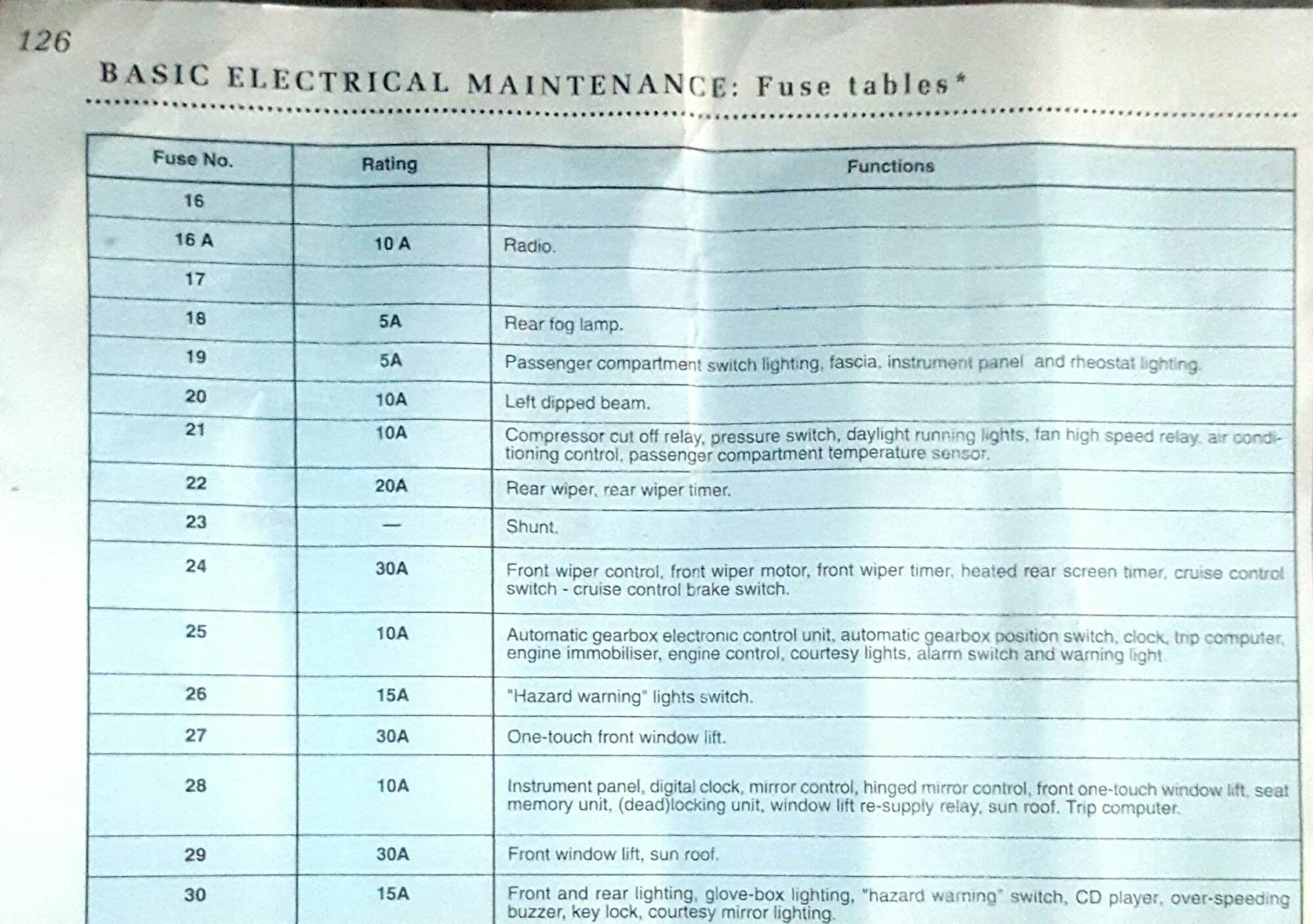 [WRG-7799] Peugeot 307 Fuse Box Manual