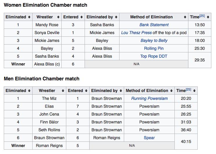 Elimination Chamber 2018 Order