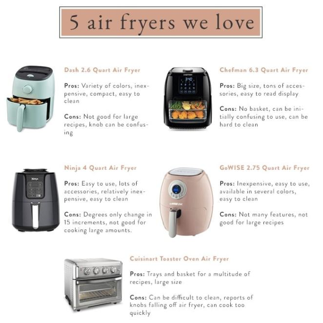 Air fryer infographic