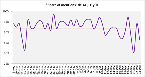 """Share of Mentions"" de Águilas, Leones y Tigres"