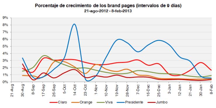 Incrementos porcentuales de los brand pages