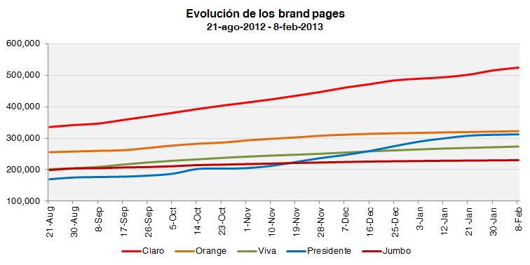 Evolución de los brand pages