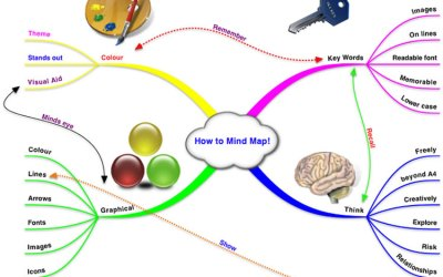 How to use a mind map to find your passion