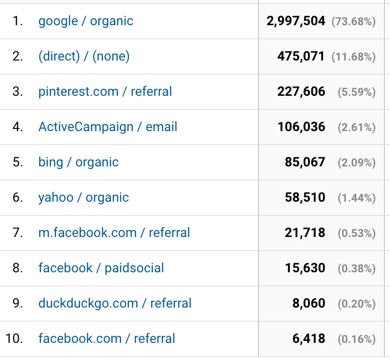 Where do I get my traffic from? | 40plusentrepreneur.com