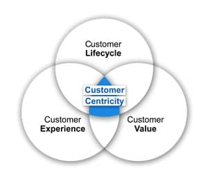 Unique Characteristics of Customer-Centric Enterprise