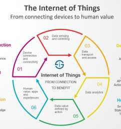 the internet of things redefined from connecting devices to creating value [ 1301 x 827 Pixel ]