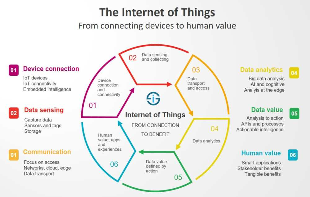 medium resolution of the internet of things redefined from connecting devices to creating value