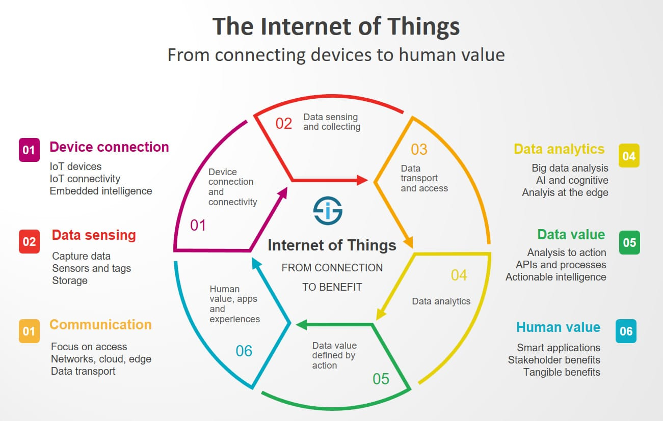 hight resolution of the internet of things redefined from connecting devices to creating value