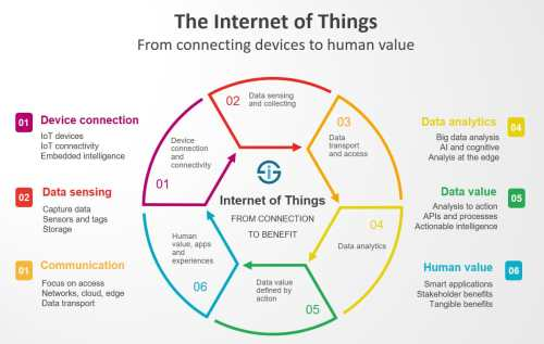 small resolution of the internet of things redefined from connecting devices to creating value