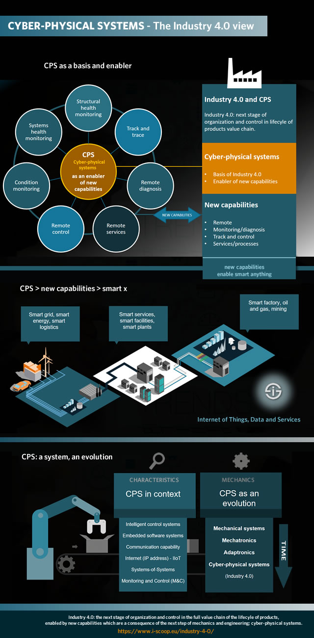 Industry 4 0 The Fourth Industrial Revolution Guide To