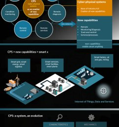 industry 4 0 and cyber physical systems cps as an evolution in ot and mechanics [ 640 x 1300 Pixel ]
