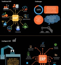 from erp to intelligent erp the future of i erp and gaps to close [ 650 x 1350 Pixel ]