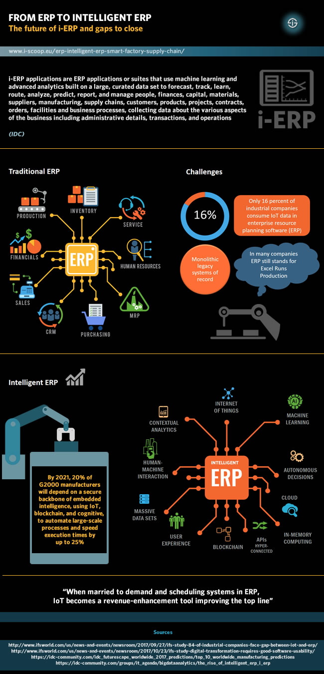 medium resolution of from erp to intelligent erp the future of i erp and gaps to close