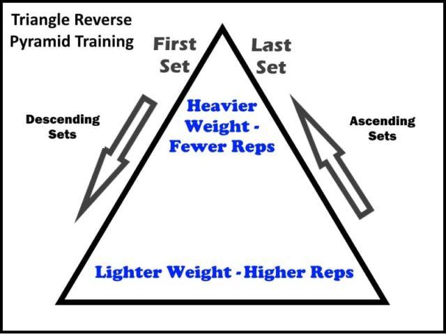 Improving Your Strength With Reverse Pyramid Training