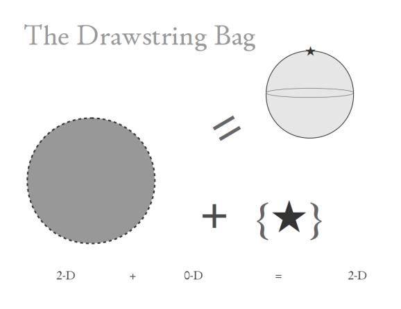 drawstring bag model of the sphere